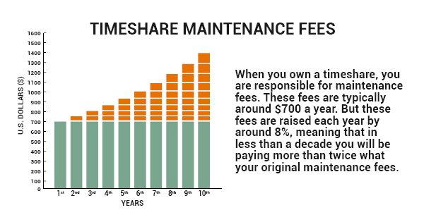 Timeshare Maintenance and Mortgage Fees increase