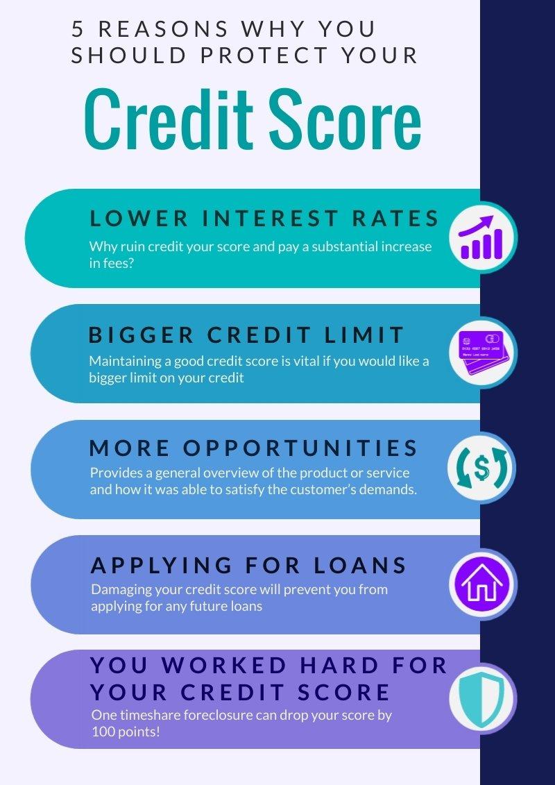 Timeshare credit repair